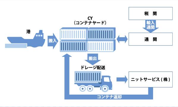 ニットサービスは、輸入品の通関手配、ドレージ、保管管理、配送手配まで一括で代行致します。